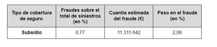 fraude a las aseguradoras, timos, engaños, seguros,